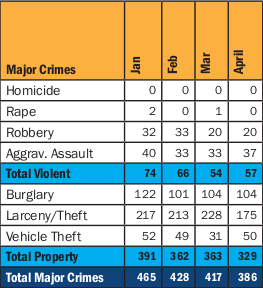 SPDs South Precinct major crimes by month