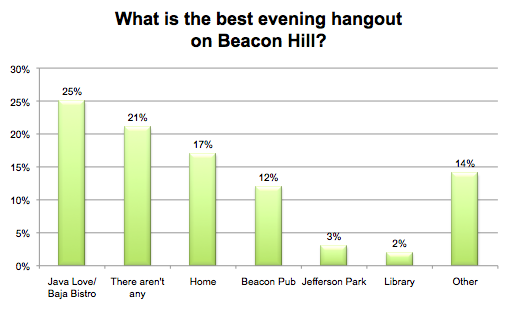 What is the best evening hangout on Beacon Hill?