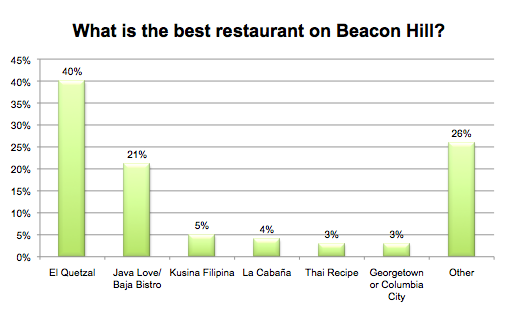 What is the best restaurant on Beacon Hill?