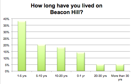 If you live on Beacon Hill, how long have you lived here?