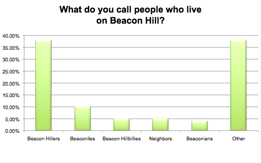 What do you call people who live on Beacon Hill?