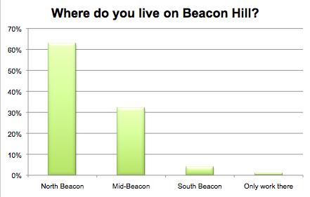 Where do you live on Beacon Hill?